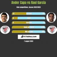 Ander Capa vs Raul Garcia h2h player stats