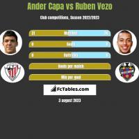 Ander Capa vs Ruben Vezo h2h player stats