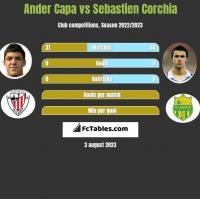 Ander Capa vs Sebastien Corchia h2h player stats