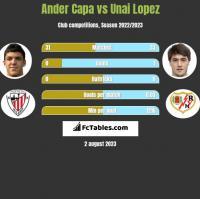 Ander Capa vs Unai Lopez h2h player stats