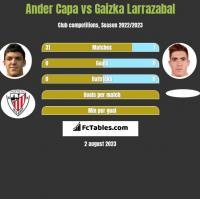 Ander Capa vs Gaizka Larrazabal h2h player stats