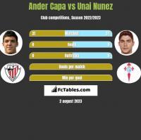 Ander Capa vs Unai Nunez h2h player stats
