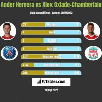 Ander Herrera vs Alex Oxlade-Chamberlain h2h player stats