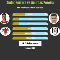 Ander Herrera vs Andreas Pereira h2h player stats