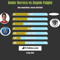 Ander Herrera vs Angelo Fulgini h2h player stats