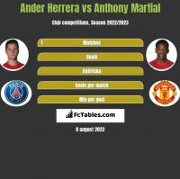 Ander Herrera vs Anthony Martial h2h player stats