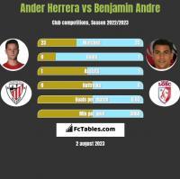 Ander Herrera vs Benjamin Andre h2h player stats