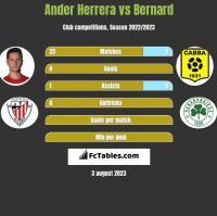 Ander Herrera vs Bernard h2h player stats