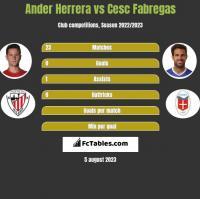 Ander Herrera vs Cesc Fabregas h2h player stats
