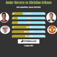 Ander Herrera vs Christian Eriksen h2h player stats