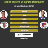 Ander Herrera vs Daniel Drinkwater h2h player stats