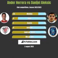 Ander Herrera vs Danijel Aleksić h2h player stats