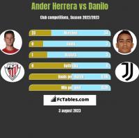 Ander Herrera vs Danilo h2h player stats