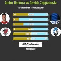 Ander Herrera vs Davide Zappacosta h2h player stats