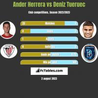 Ander Herrera vs Deniz Tueruec h2h player stats