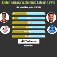 Ander Herrera vs Dominic Calvert-Lewin h2h player stats