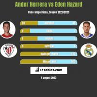 Ander Herrera vs Eden Hazard h2h player stats