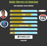 Ander Herrera vs Emerson h2h player stats