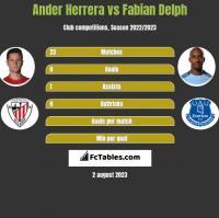 Ander Herrera vs Fabian Delph h2h player stats