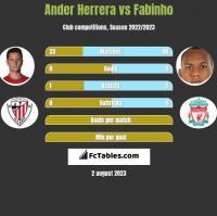 Ander Herrera vs Fabinho h2h player stats