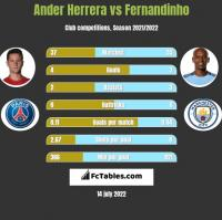 Ander Herrera vs Fernandinho h2h player stats