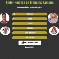 Ander Herrera vs Francois Kamano h2h player stats