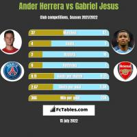 Ander Herrera vs Gabriel Jesus h2h player stats