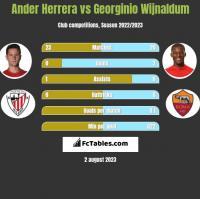 Ander Herrera vs Georginio Wijnaldum h2h player stats
