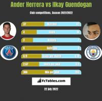 Ander Herrera vs Ilkay Guendogan h2h player stats