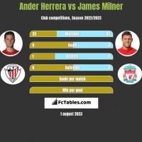 Ander Herrera vs James Milner h2h player stats