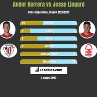 Ander Herrera vs Jesse Lingard h2h player stats