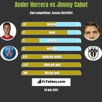 Ander Herrera vs Jimmy Cabot h2h player stats