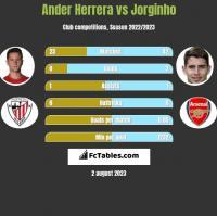 Ander Herrera vs Jorginho h2h player stats