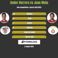 Ander Herrera vs Juan Mata h2h player stats