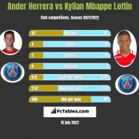 Ander Herrera vs Kylian Mbappe Lottin h2h player stats
