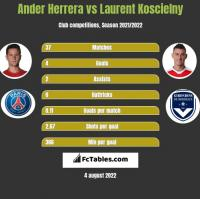 Ander Herrera vs Laurent Koscielny h2h player stats