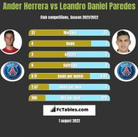 Ander Herrera vs Leandro Daniel Paredes h2h player stats