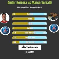 Ander Herrera vs Marco Verratti h2h player stats
