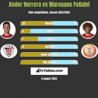 Ander Herrera vs Marouane Fellaini h2h player stats