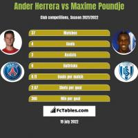 Ander Herrera vs Maxime Poundje h2h player stats