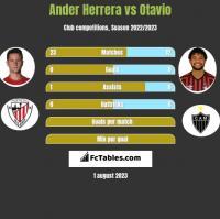 Ander Herrera vs Otavio h2h player stats