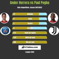 Ander Herrera vs Paul Pogba h2h player stats