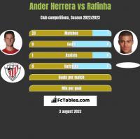 Ander Herrera vs Rafinha h2h player stats