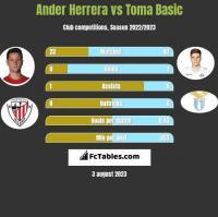 Ander Herrera vs Toma Basic h2h player stats