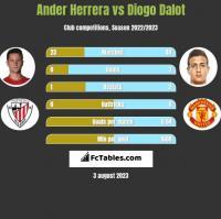 Ander Herrera vs Diogo Dalot h2h player stats