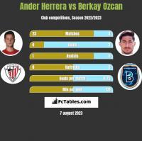 Ander Herrera vs Berkay Ozcan h2h player stats