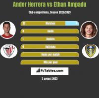 Ander Herrera vs Ethan Ampadu h2h player stats