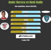Ander Herrera vs Remi Oudin h2h player stats