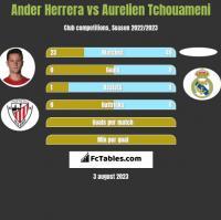 Ander Herrera vs Aurelien Tchouameni h2h player stats