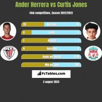 Ander Herrera vs Curtis Jones h2h player stats